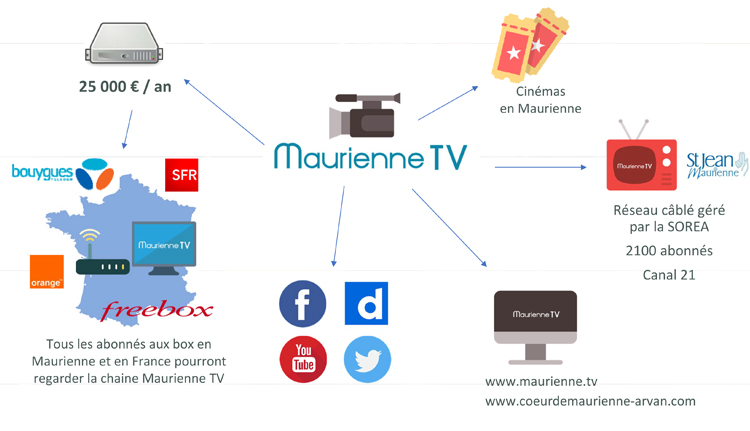 Diffusion Maurienne TV